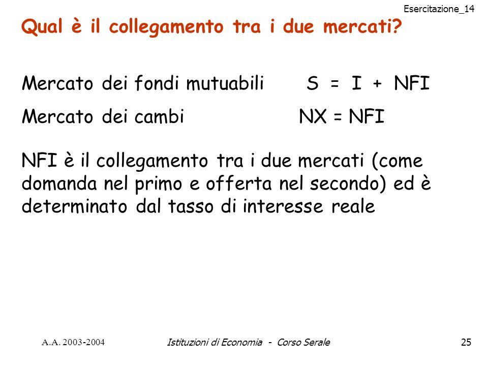 Esercitazione_14 A.A. 2003-2004Istituzioni di Economia - Corso Serale25 Qual è il collegamento tra i due mercati? Mercato dei cambi NX = NFI NFI è il
