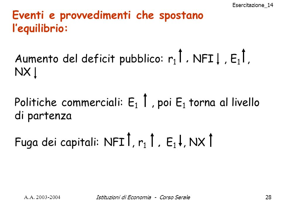 Esercitazione_14 A.A. 2003-2004Istituzioni di Economia - Corso Serale28 Eventi e provvedimenti che spostano lequilibrio: Aumento del deficit pubblico: