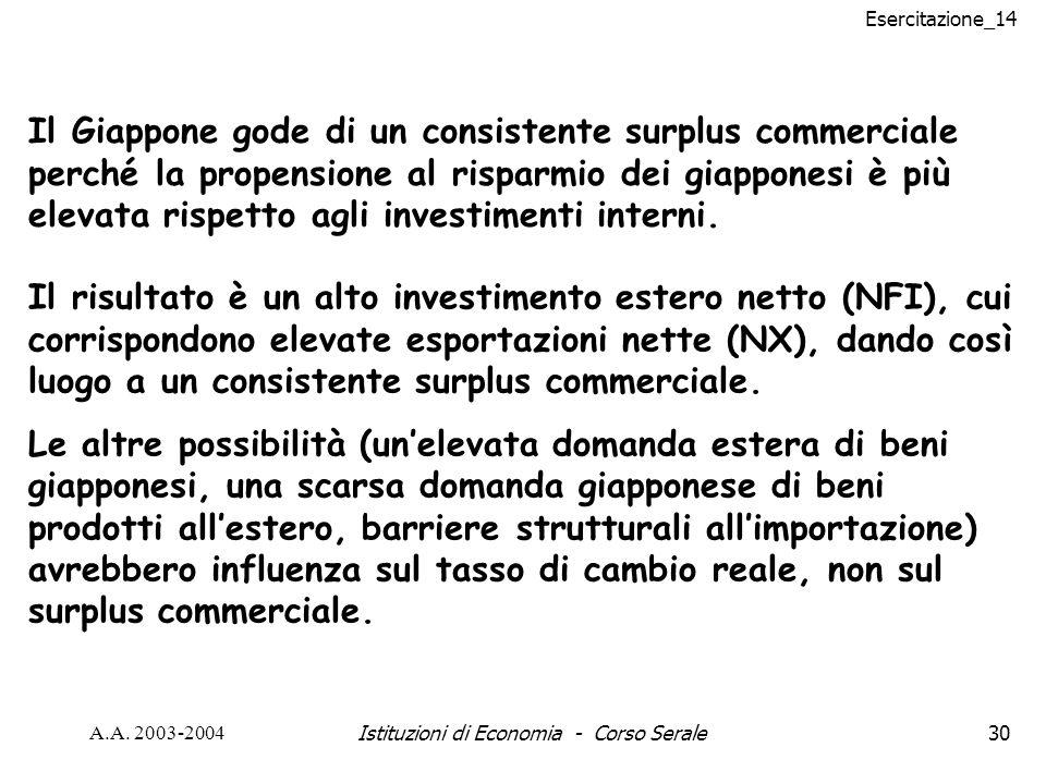 Esercitazione_14 A.A. 2003-2004Istituzioni di Economia - Corso Serale30 Il Giappone gode di un consistente surplus commerciale perché la propensione a
