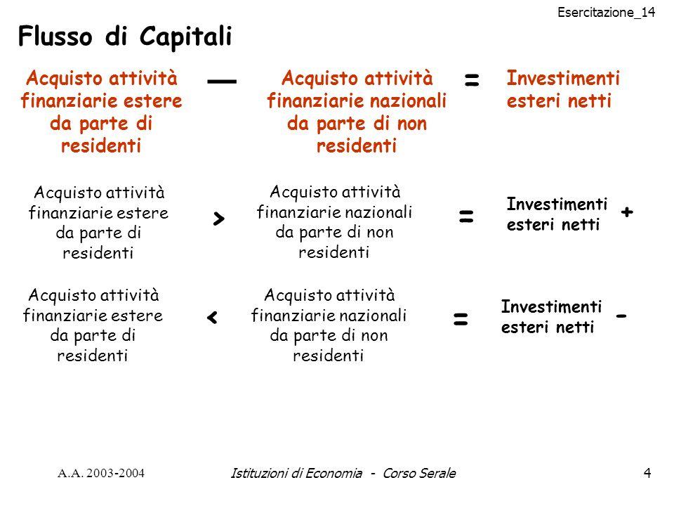 Esercitazione_14 A.A. 2003-2004Istituzioni di Economia - Corso Serale4 Flusso di Capitali Acquisto attività finanziarie estere da parte di residenti A