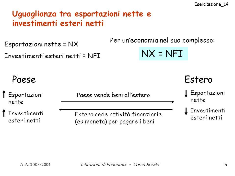 Esercitazione_14 A.A. 2003-2004Istituzioni di Economia - Corso Serale5 Uguaglianza tra esportazioni nette e investimenti esteri netti Esportazioni net
