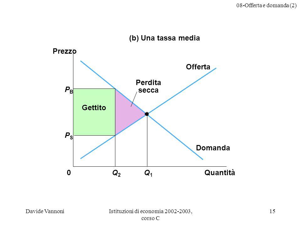 08-Offerta e domanda (2) Davide VannoniIstituzioni di economia 2002-2003, corso C 15 Domanda Offerta Gettito PBPB QuantitàQ2Q2 0 Prezzo Q1Q1 (b) Una tassa media Perdita secca PSPS
