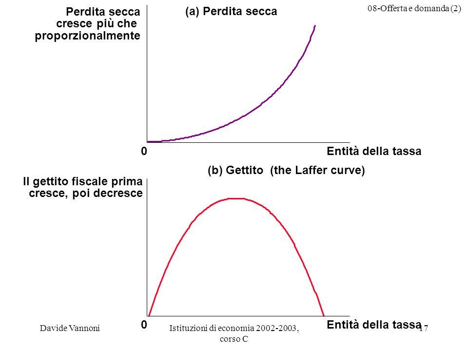 08-Offerta e domanda (2) Davide VannoniIstituzioni di economia 2002-2003, corso C 17 (a) Perdita secca Perdita secca cresce più che proporzionalmente 0Entità della tassa (b) Gettito (the Laffer curve) Il gettito fiscale prima cresce, poi decresce 0Entità della tassa