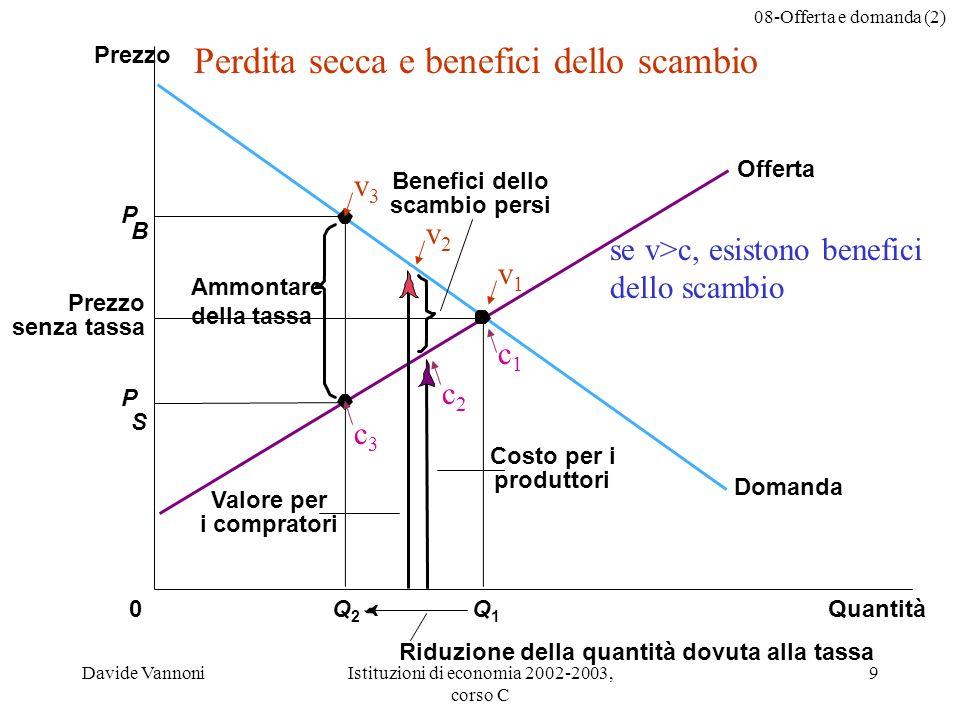 08-Offerta e domanda (2) Davide VannoniIstituzioni di economia 2002-2003, corso C 9 P B Costo per i produttori Valore per i compratori Ammontare della tassa Prezzo senza tassa QuantitàQ2Q2 0 Prezzo P S Q1Q1 Domanda Offerta Benefici dello scambio persi Riduzione della quantità dovuta alla tassa Perdita secca e benefici dello scambio v3v3 v2v2 v1v1 se v>c, esistono benefici dello scambio c1c1 c2c2 c3c3