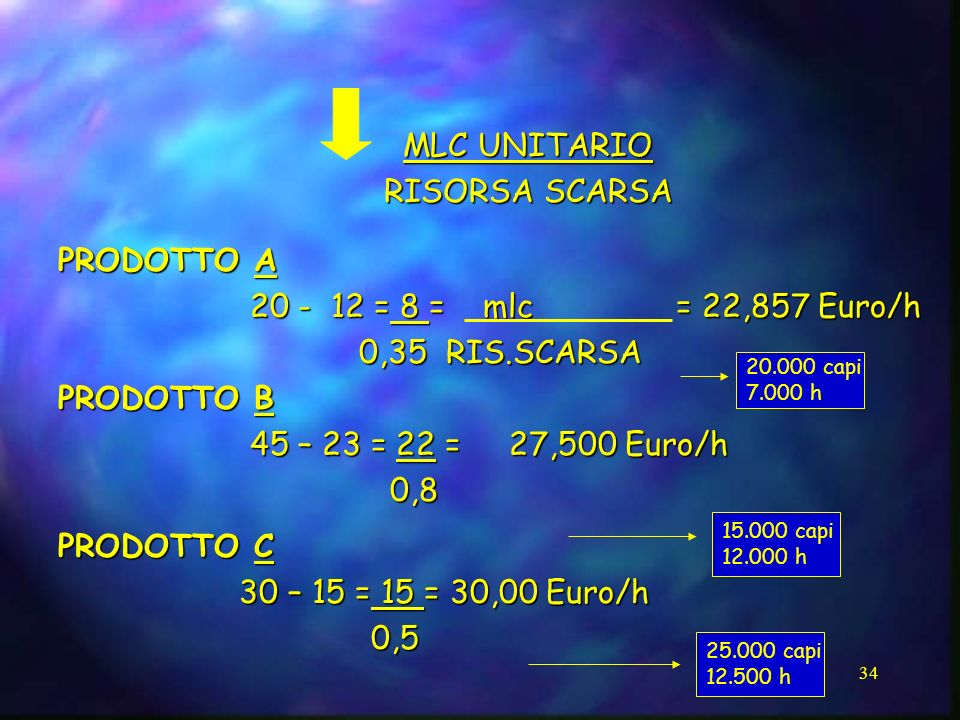 34 MLC UNITARIO RISORSA SCARSA PRODOTTO A 20 - 12 = 8 = mlc = 22,857 Euro/h 20 - 12 = 8 = mlc = 22,857 Euro/h 0,35 RIS.SCARSA 0,35 RIS.SCARSA PRODOTTO