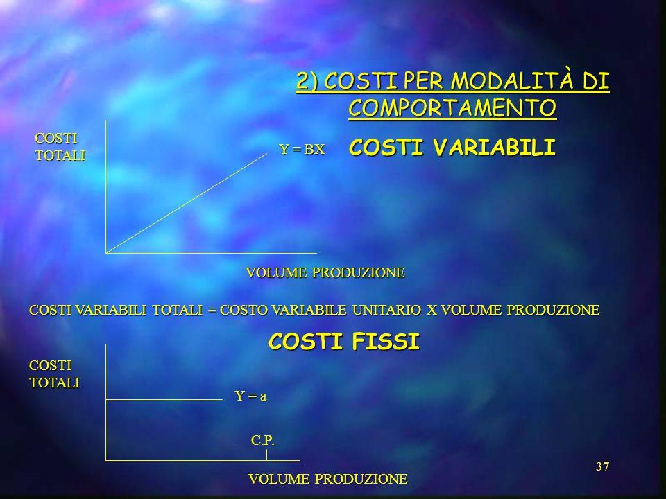 37 2) COSTI PER MODALITÀ DI COMPORTAMENTO COSTI VARIABILI COSTI TOTALI VOLUME PRODUZIONE Y = BX COSTI FISSI COSTI VARIABILI TOTALI = COSTO VARIABILE U