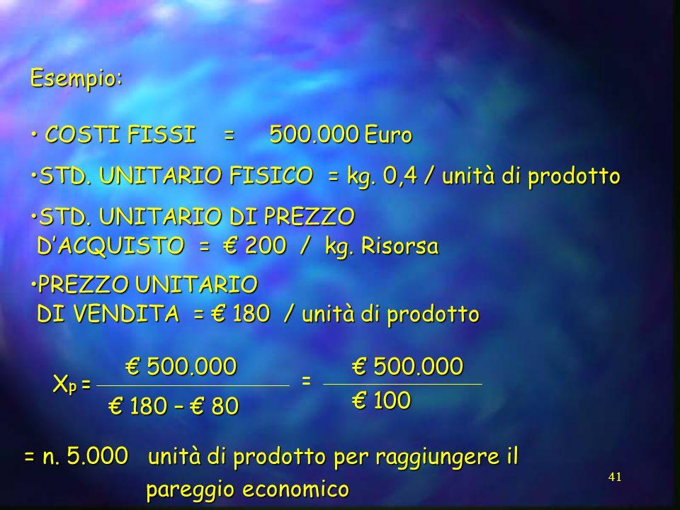 41 Esempio: COSTI FISSI = 500.000 Euro COSTI FISSI = 500.000 Euro STD. UNITARIO FISICO = kg. 0,4 / unità di prodottoSTD. UNITARIO FISICO = kg. 0,4 / u
