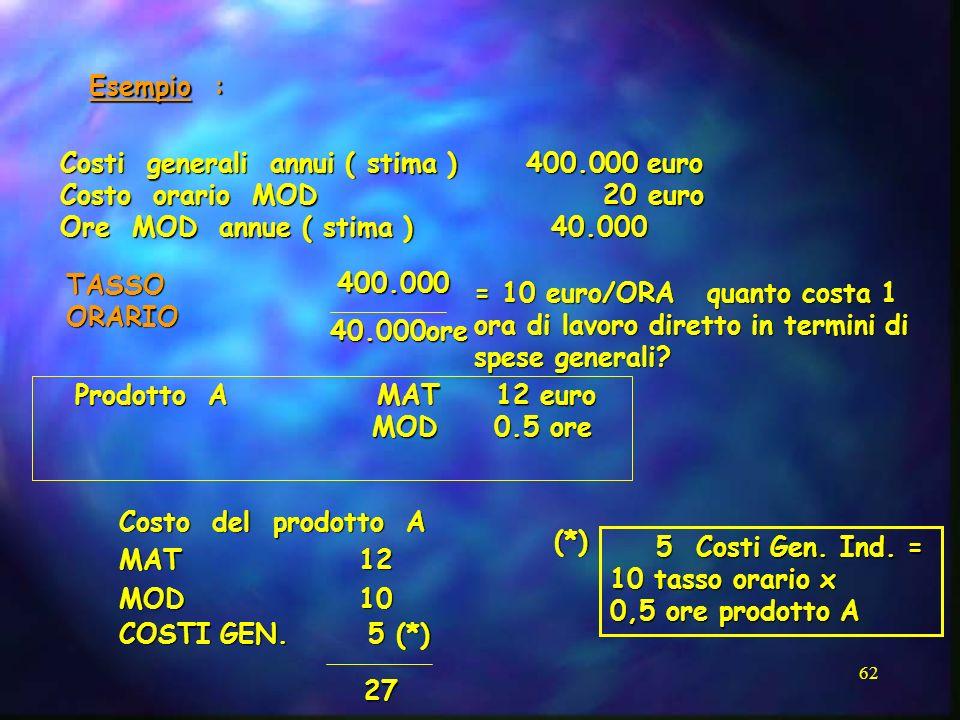 62 Esempio : Costi generali annui ( stima ) 400.000 euro Costo orario MOD 20 euro Ore MOD annue ( stima ) 40.000 Prodotto A MAT 12 euro MOD 0.5 ore MO