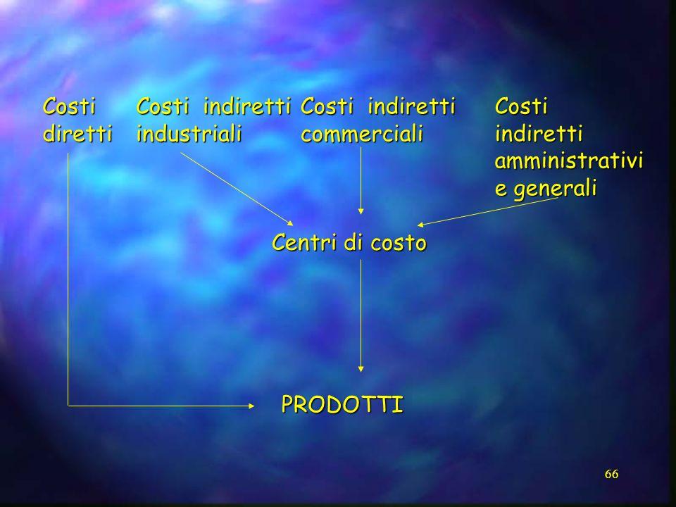 66 Costi indiretti industriali commerciali amministrativi e generali PRODOTTI Costidiretti Centri di costo