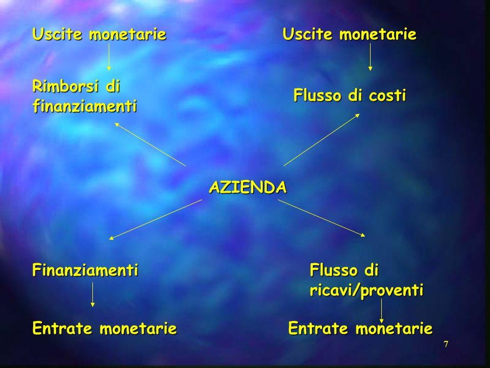 7 AZIENDA Uscite monetarie Rimborsi di finanziamenti Uscite monetarie Flusso di costi Finanziamenti Entrate monetarie Flusso di ricavi/proventi Entrat