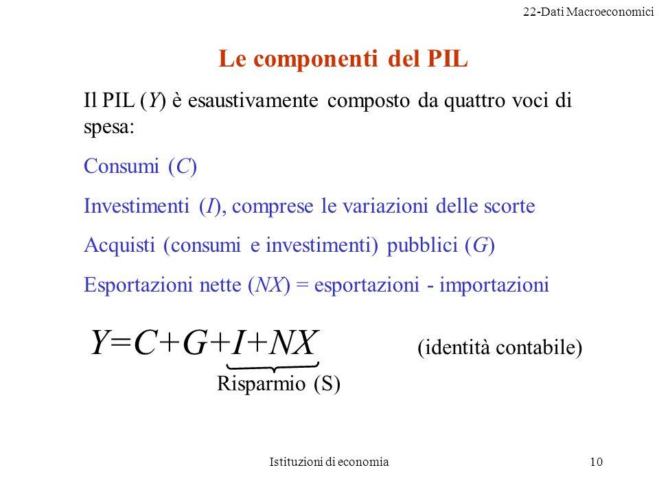 22-Dati Macroeconomici Istituzioni di economia10 Le componenti del PIL Il PIL (Y) è esaustivamente composto da quattro voci di spesa: Consumi (C) Investimenti (I), comprese le variazioni delle scorte Acquisti (consumi e investimenti) pubblici (G) Esportazioni nette (NX) = esportazioni - importazioni Y=C+G+I+NX (identità contabile) Risparmio (S)