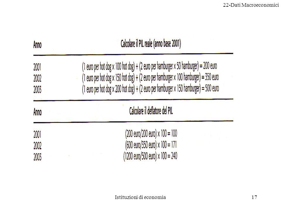 22-Dati Macroeconomici Istituzioni di economia17