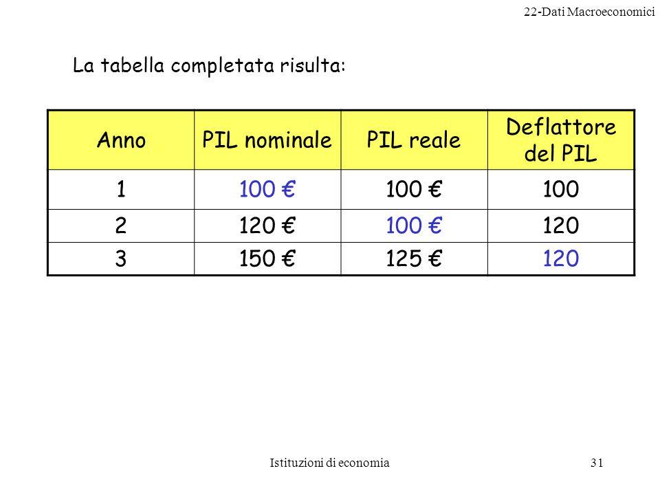 22-Dati Macroeconomici Istituzioni di economia31 AnnoPIL nominalePIL reale Deflattore del PIL 1100 2120 100 120 3150 125 120 La tabella completata risulta:
