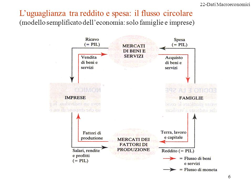22-Dati Macroeconomici Istituzioni di economia6 Luguaglianza tra reddito e spesa: il flusso circolare (modello semplificato delleconomia: solo famiglie e imprese)