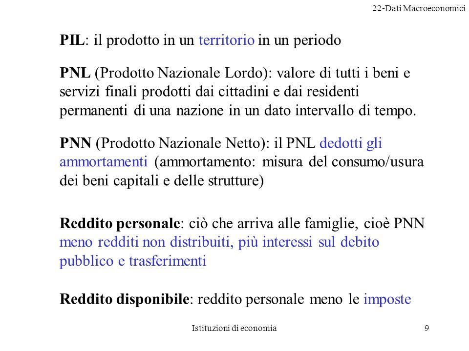 22-Dati Macroeconomici Istituzioni di economia20 Andamento del PIL reale in Italia