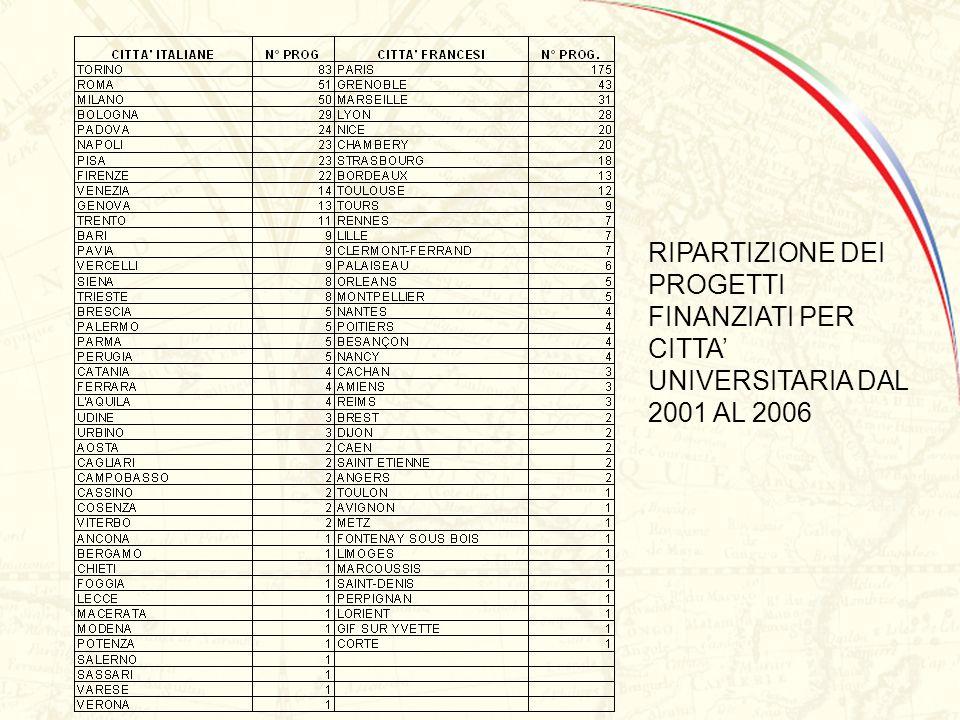VINCI 2006 - CHAP I / CAP I N° Projets Eligibles par aire discplinaire / N° Progetti Eliggibili per area disciplinare RIPARTIZIONE DEI PROGETTI FINANZ