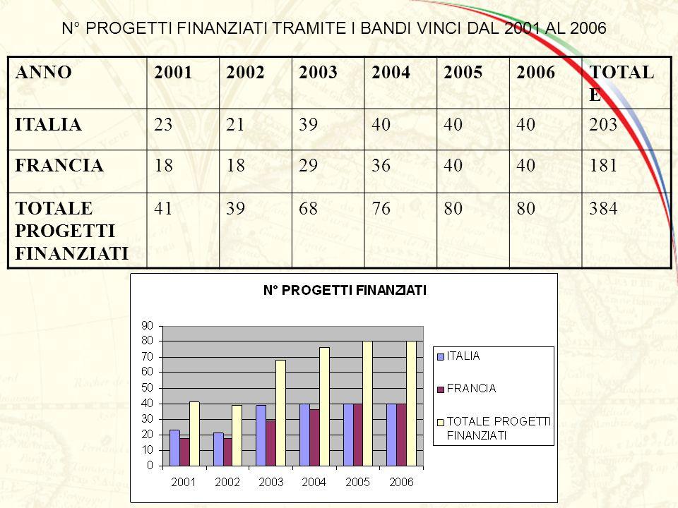 VINCI 2006 - CHAP I / CAP I N° Projets Eligibles par aire discplinaire / N° Progetti Eliggibili per area disciplinare ANNO200120022003200420052006TOTA