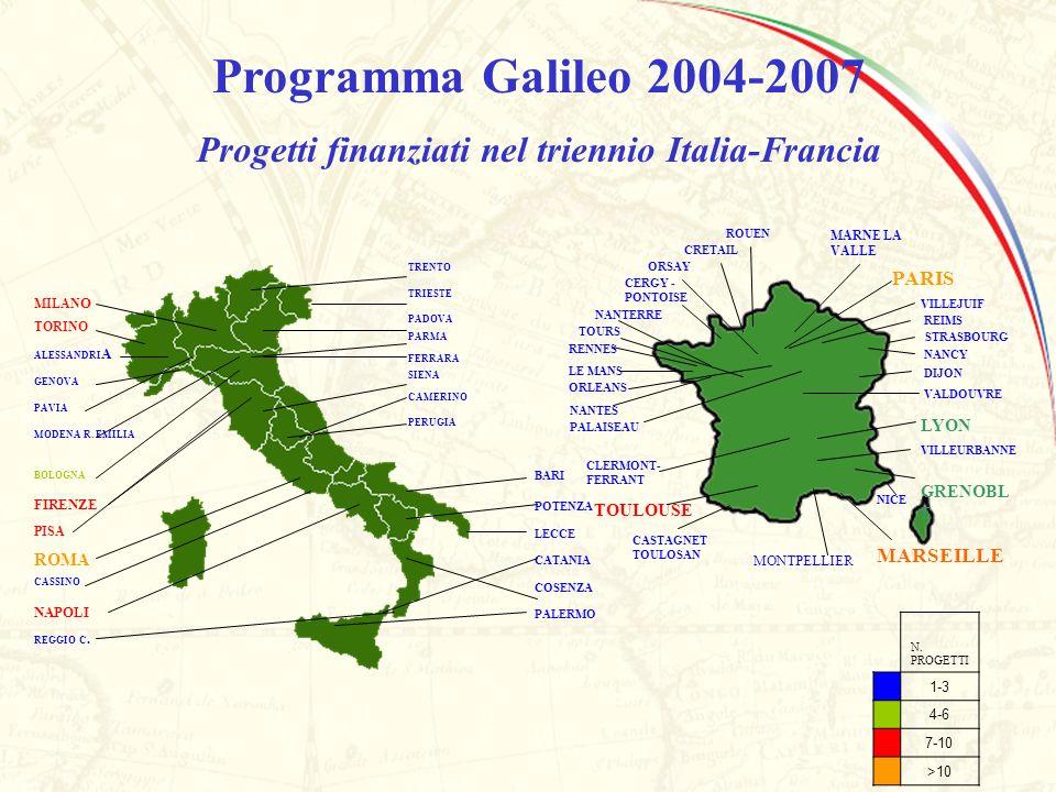 Programma Galileo 2004-2007 Progetti finanziati nel triennio Italia-Francia FERRARA PADOVA CAMERINO TRENTO TRIESTE PARMA SIENA PERUGIA VEON A PAPA DOV