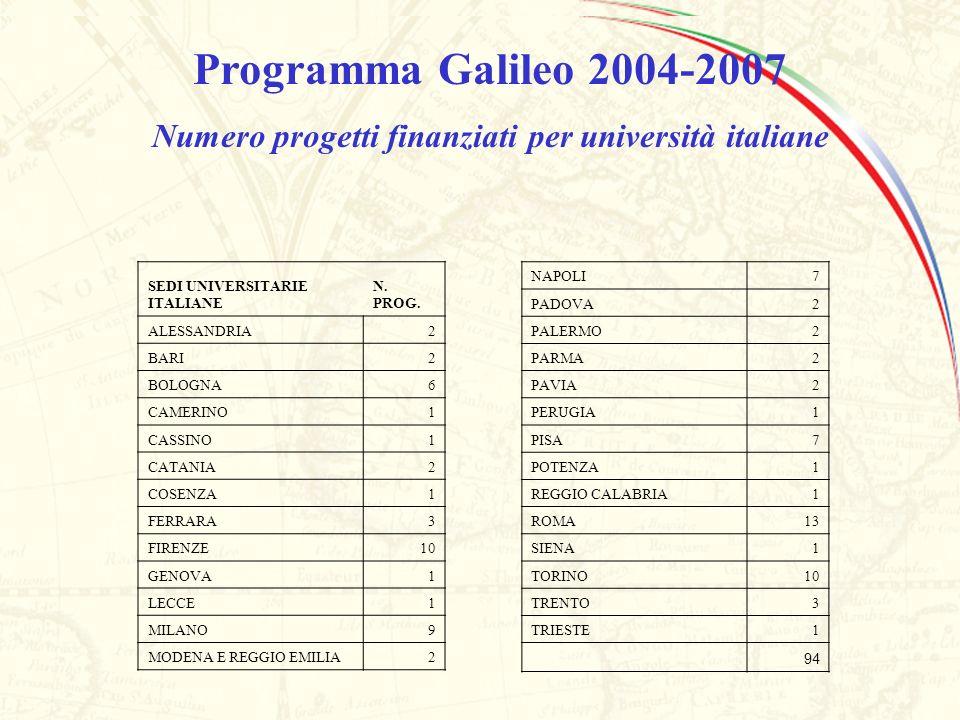 SEDI UNIVERSITARIE ITALIANE N. PROG. ALESSANDRIA2 BARI2 BOLOGNA6 CAMERINO1 CASSINO1 CATANIA2 COSENZA1 FERRARA3 FIRENZE10 GENOVA1 LECCE1 MILANO9 MODENA