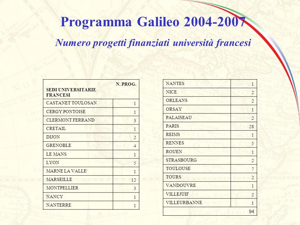 Programma Galileo 2004-2007 Numero progetti finanziati università francesi SEDI UNIVERSITARIE FRANCESI N. PROG. CASTANET TOULOSAN1 CERGY PONTOISE1 CLE