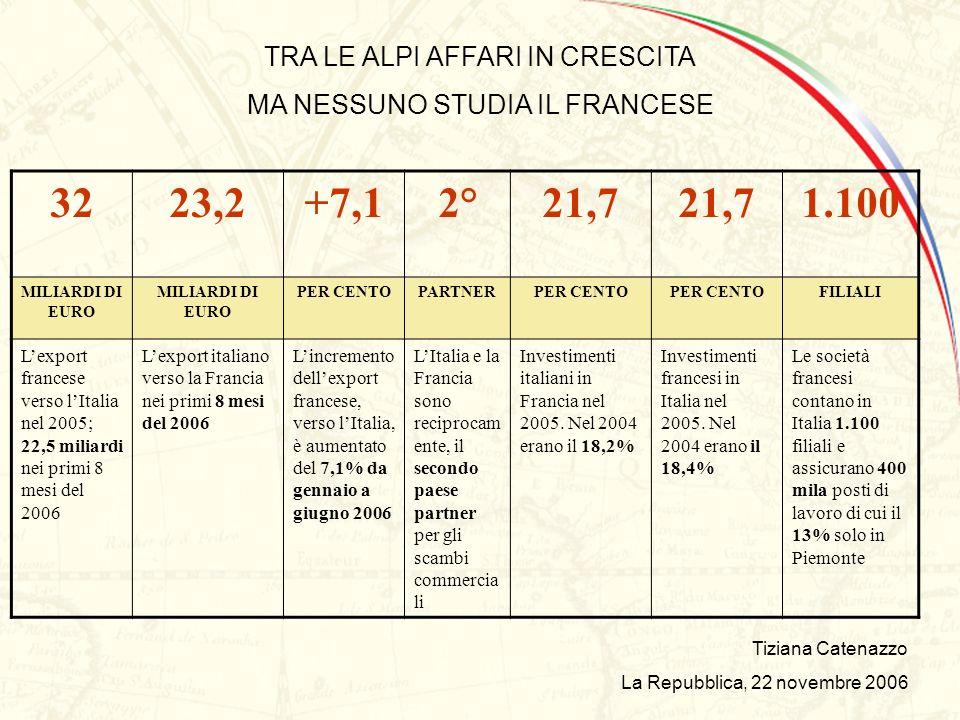 Nei mesi di giugno e luglio 2006 lUIF ha contattato tutti i rappresentanti degli uffici RELAZIONI INTERNAZIONALI degli Atenei Italiani.