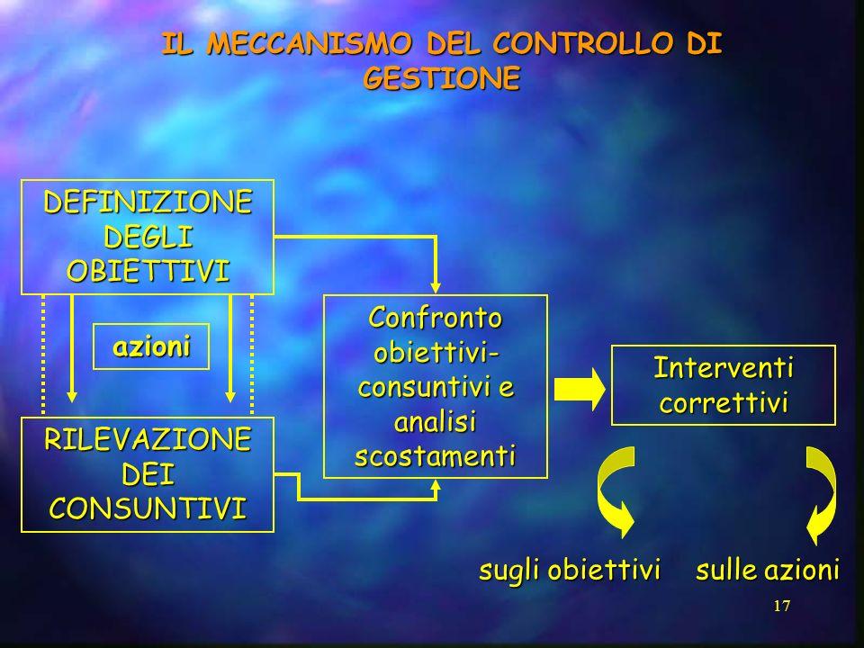 17 IL MECCANISMO DEL CONTROLLO DI GESTIONE DEFINIZIONE DEGLI OBIETTIVI RILEVAZIONE DEI CONSUNTIVI azioni Confronto obiettivi- consuntivi e analisi sco