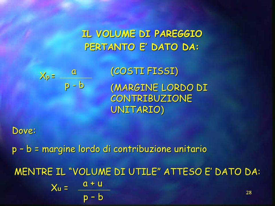 28 IL VOLUME DI PAREGGIO PERTANTO E DATO DA: X p = a (COSTI FISSI) (MARGINE LORDO DI CONTRIBUZIONE UNITARIO) Dove: p – b = margine lordo di contribuzi