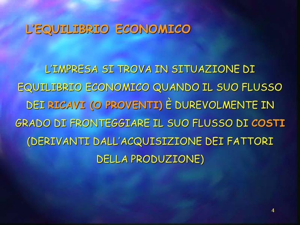 25 2) COSTI PER MODALITÀ DI COMPORTAMENTO COSTI VARIABILI COSTI TOTALI VOLUME PRODUZIONE Y = BX COSTI FISSI COSTI VARIABILI TOTALI = COSTO VARIABILE UNITARIO X VOLUME PRODUZIONE COSTI TOTALI VOLUME PRODUZIONE Y = a C.P.