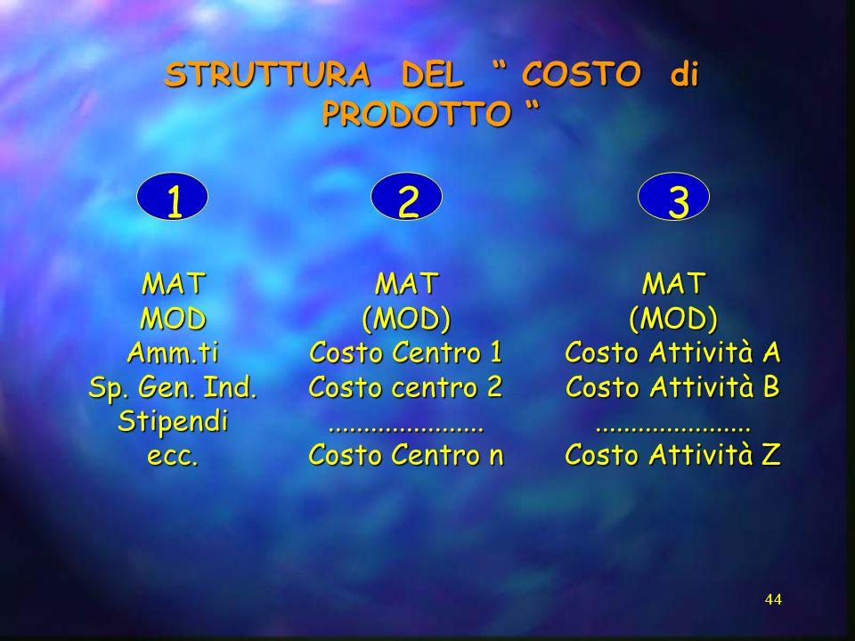 44 STRUTTURA DEL COSTO di PRODOTTO STRUTTURA DEL COSTO di PRODOTTO 123 MATMODAmm.ti Sp. Gen. Ind. Stipendiecc.MAT(MOD) Costo Centro 1 Costo centro 2..
