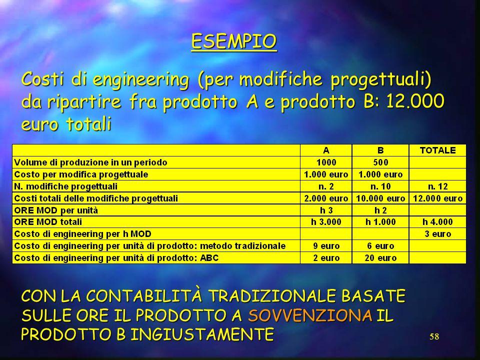 58 ESEMPIO Costi di engineering (per modifiche progettuali) da ripartire fra prodotto A e prodotto B: 12.000 euro totali CON LA CONTABILITÀ TRADIZIONA