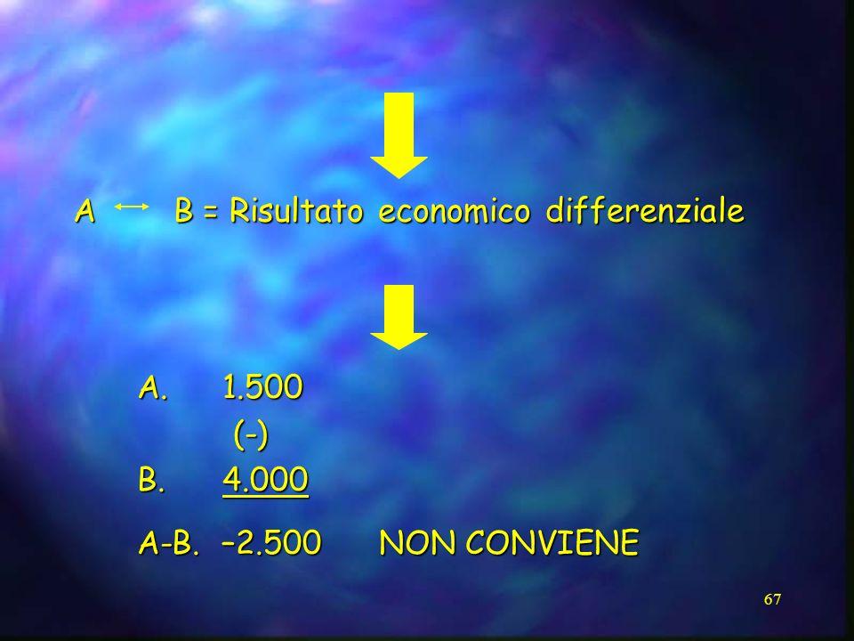 67 A B = Risultato economico differenziale A. 1.500 (-) (-) B. 4.000 A-B. –2.500 NON CONVIENE