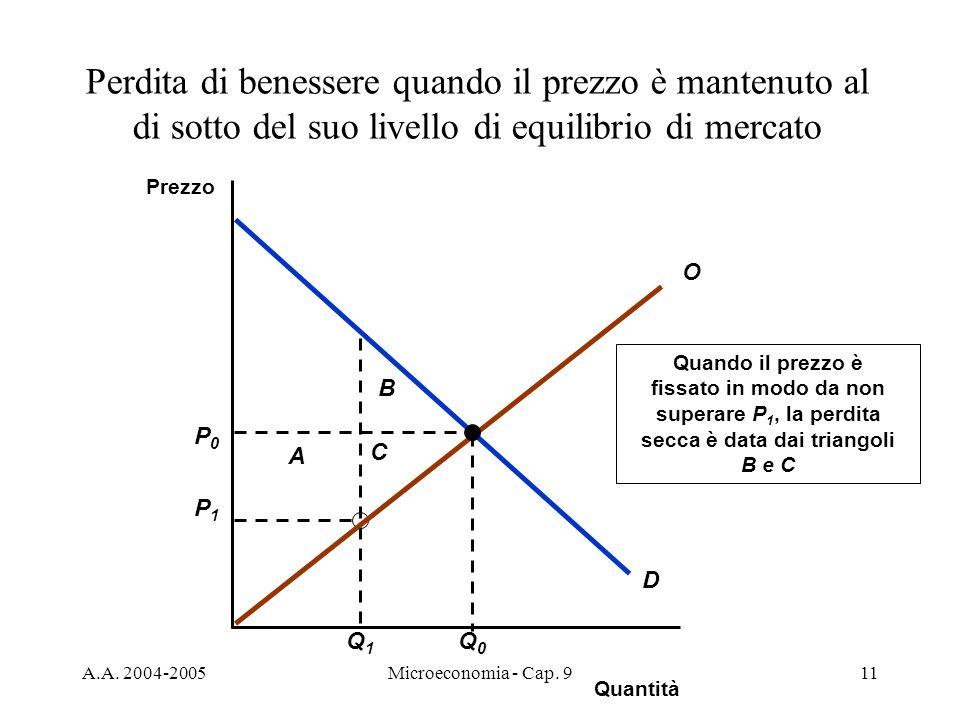 A.A. 2004-2005Microeconomia - Cap. 911 P1P1 Q1Q1 A B C Quando il prezzo è fissato in modo da non superare P 1, la perdita secca è data dai triangoli B
