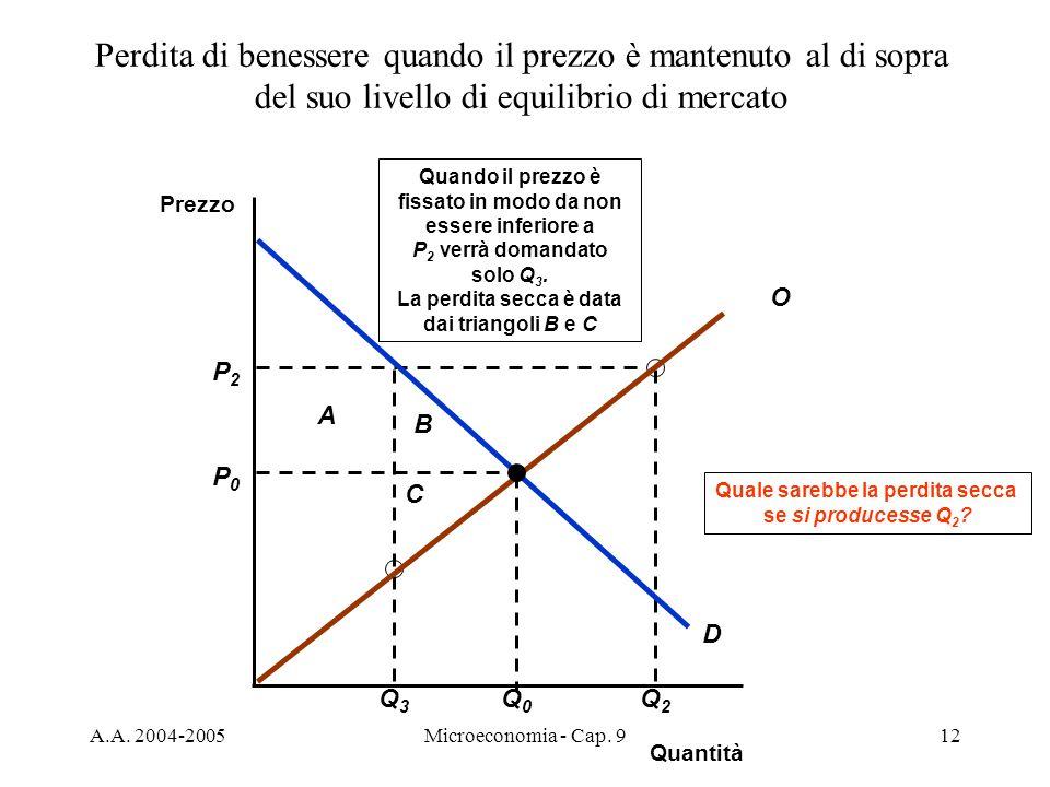 A.A. 2004-2005Microeconomia - Cap. 912 P2P2 Q3Q3 A B C Q2Q2 Quale sarebbe la perdita secca se si producesse Q 2 ? Quando il prezzo è fissato in modo d