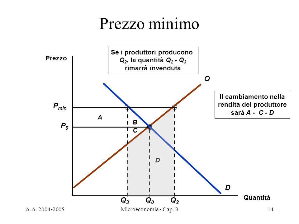 A.A. 2004-2005Microeconomia - Cap. 914 B A Il cambiamento nella rendita del produttore sarà A - C - D C D Prezzo minimo Quantità Prezzo O D P0P0 Q0Q0