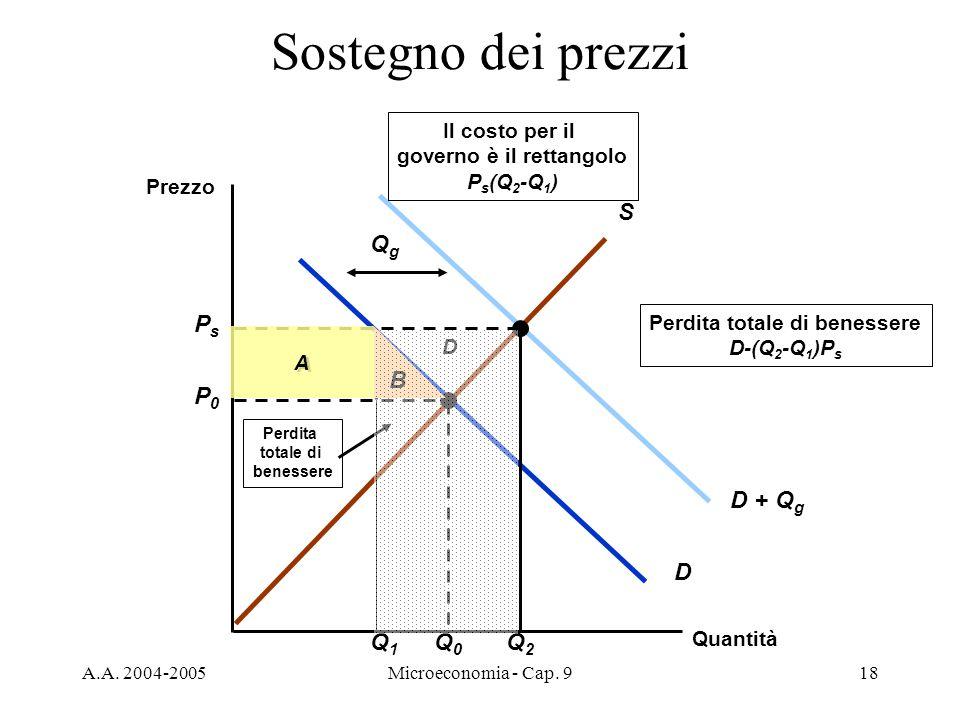 A.A. 2004-2005Microeconomia - Cap. 918 D + Q g QgQg B A Sostegno dei prezzi Quantità Prezzo S D P0P0 Q0Q0 PsPs Q2Q2 Q1Q1 Il costo per il governo è il