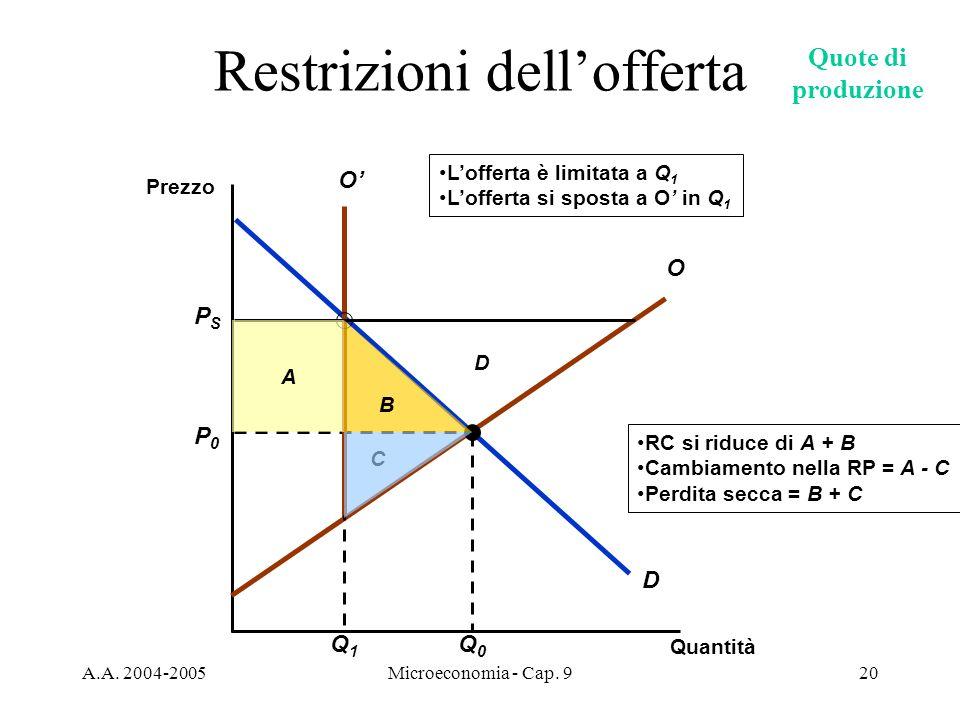 A.A. 2004-2005Microeconomia - Cap. 920 B A RC si riduce di A + B Cambiamento nella RP = A - C Perdita secca = B + C C D Restrizioni dellofferta Quanti