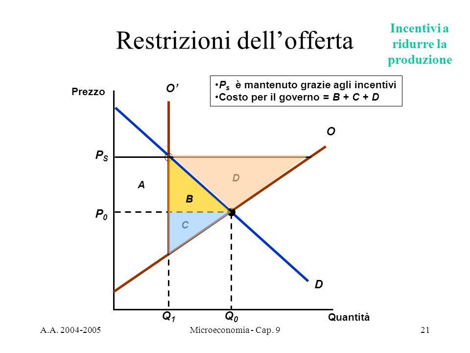 A.A. 2004-2005Microeconomia - Cap. 921 B A C D Restrizioni dellofferta Quantità Prezzo D P0P0 Q0Q0 O PSPS O Q1Q1 P s è mantenuto grazie agli incentivi
