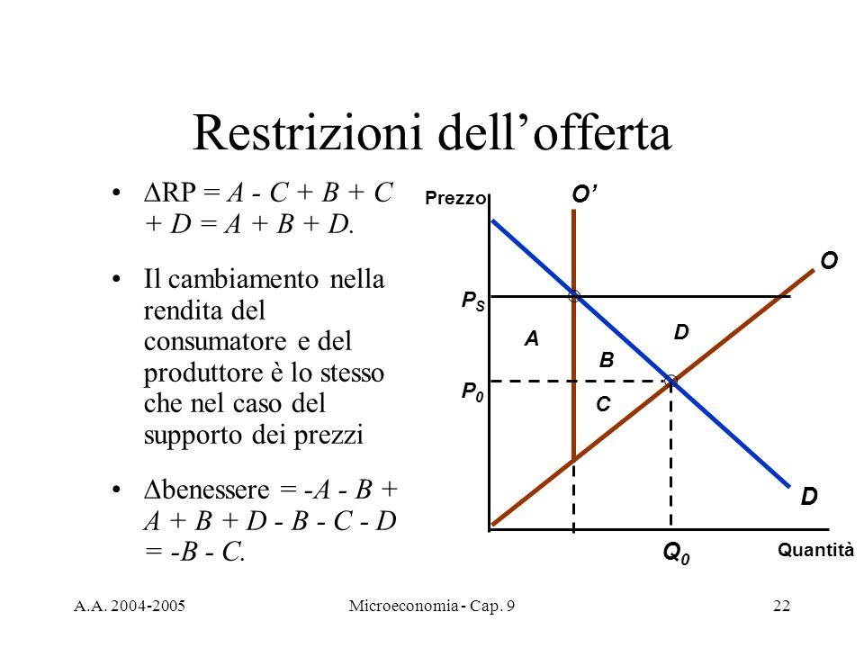 A.A. 2004-2005Microeconomia - Cap. 922 Restrizioni dellofferta B A Quantità Prezzo D P0P0 Q0Q0 PSPS O O D C RP = A - C + B + C + D = A + B + D. Il cam