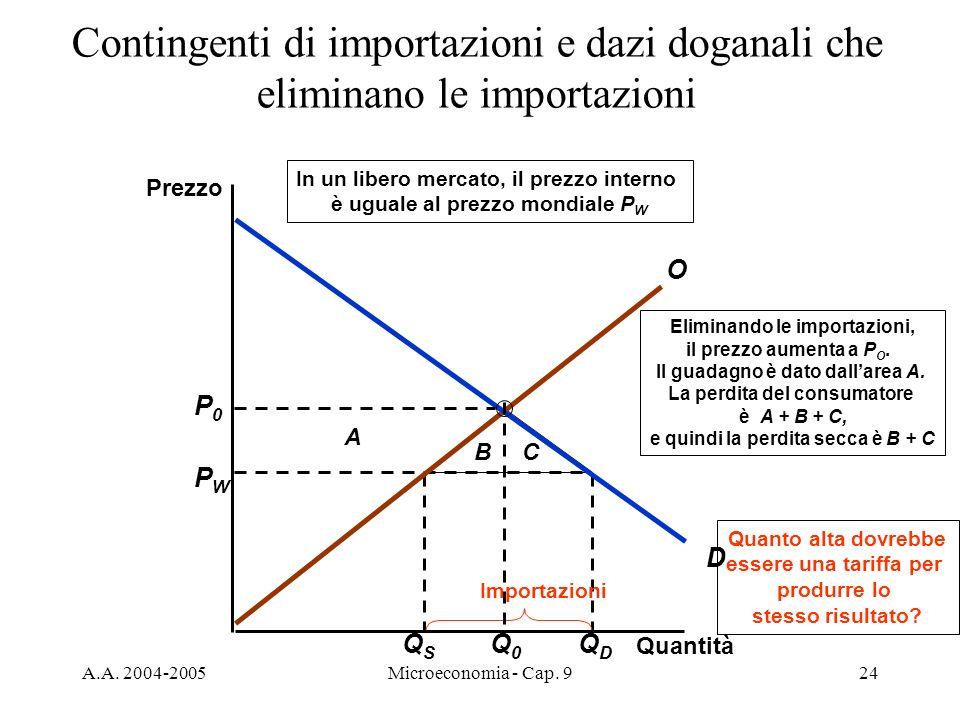 A.A. 2004-2005Microeconomia - Cap. 924 QSQS QDQD PWPW Importazioni A BC Eliminando le importazioni, il prezzo aumenta a P O. Il guadagno è dato dallar