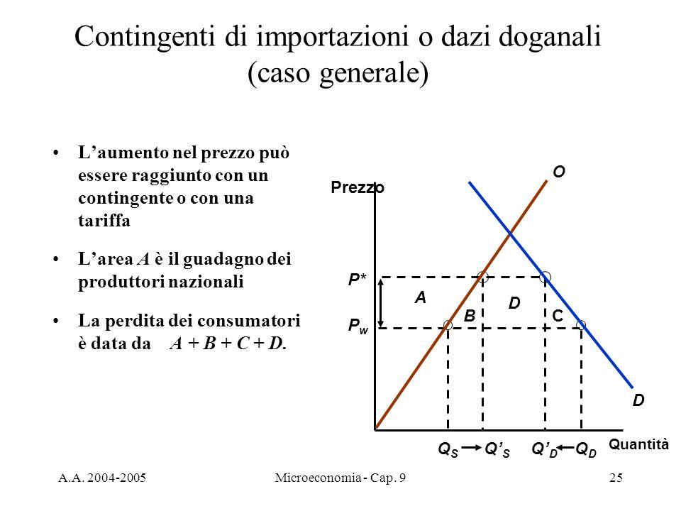 A.A. 2004-2005Microeconomia - Cap. 925 D CB QSQS QDQD QSQS QDQD A P* PwPw Contingenti di importazioni o dazi doganali (caso generale) Quantità Prezzo
