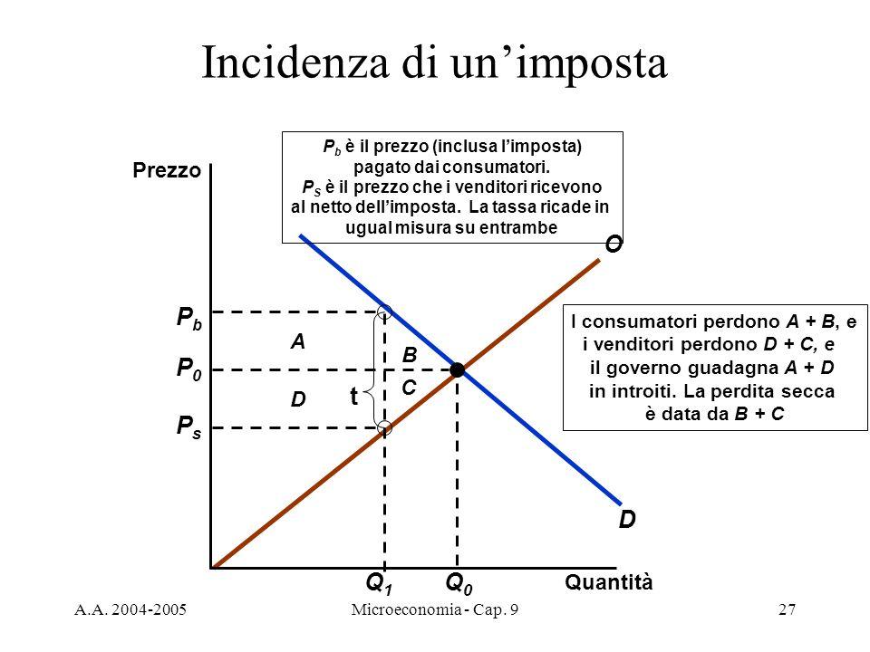 A.A. 2004-2005Microeconomia - Cap. 927 D O B D A I consumatori perdono A + B, e i venditori perdono D + C, e il governo guadagna A + D in introiti. La