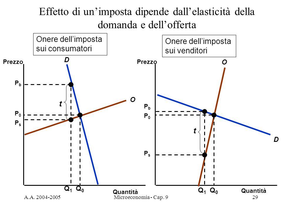 A.A. 2004-2005Microeconomia - Cap. 929 Effetto di unimposta dipende dallelasticità della domanda e dellofferta Quantità Prezzo O D O D Q0Q0 P0P0 P0P0