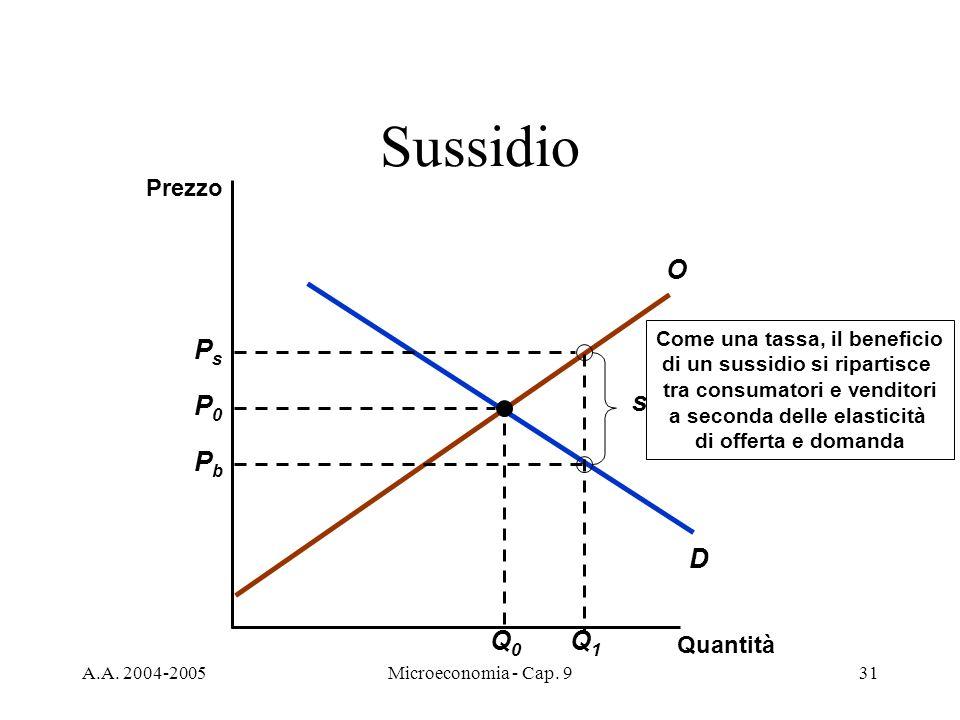 A.A. 2004-2005Microeconomia - Cap. 931 D O Sussidio Quantità Prezzo P0P0 Q0Q0 Q1Q1 PsPs PbPb s Come una tassa, il beneficio di un sussidio si ripartis