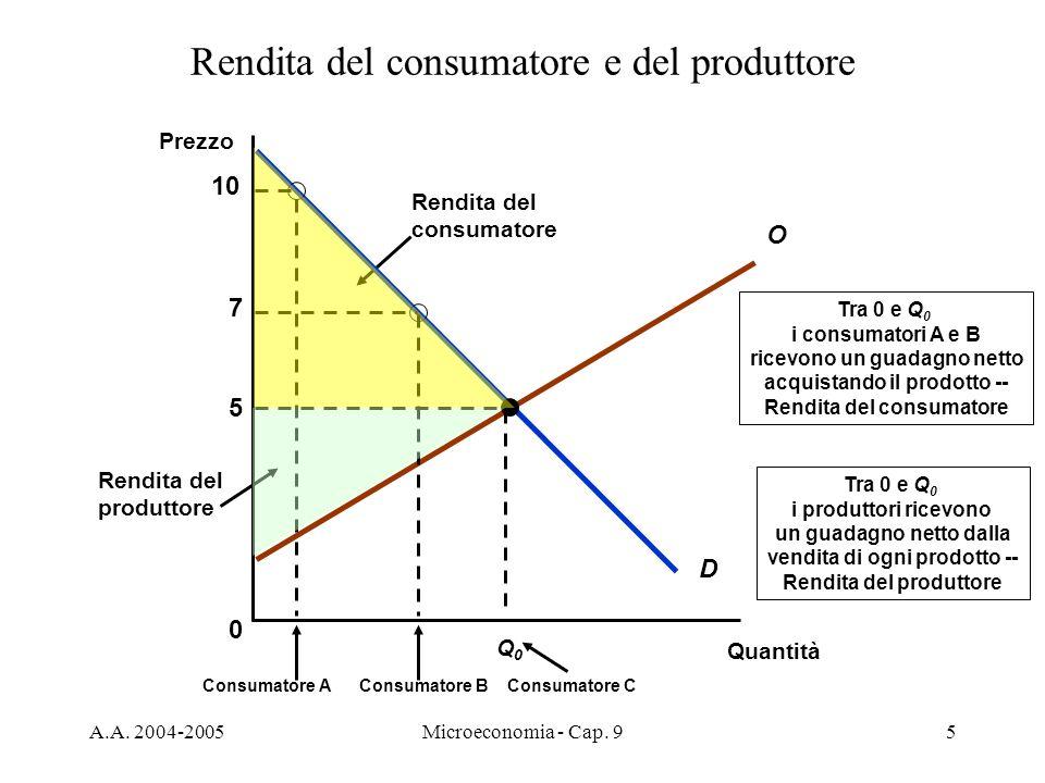 A.A. 2004-2005Microeconomia - Cap. 95 Rendita del produttore Tra 0 e Q 0 i produttori ricevono un guadagno netto dalla vendita di ogni prodotto -- Ren