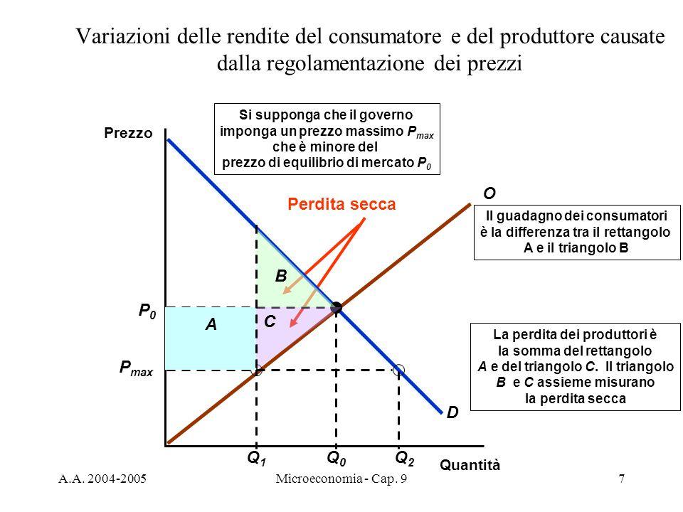 A.A. 2004-2005Microeconomia - Cap. 97 La perdita dei produttori è la somma del rettangolo A e del triangolo C. Il triangolo B e C assieme misurano la
