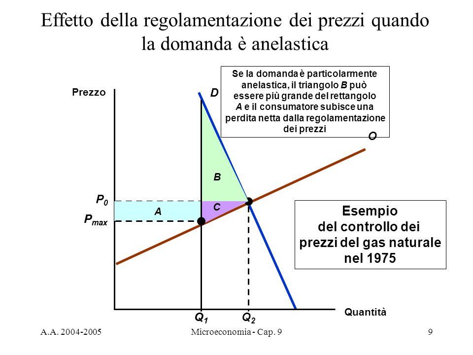 A.A. 2004-2005Microeconomia - Cap. 99 B A P max C Q1Q1 Se la domanda è particolarmente anelastica, il triangolo B può essere più grande del rettangolo