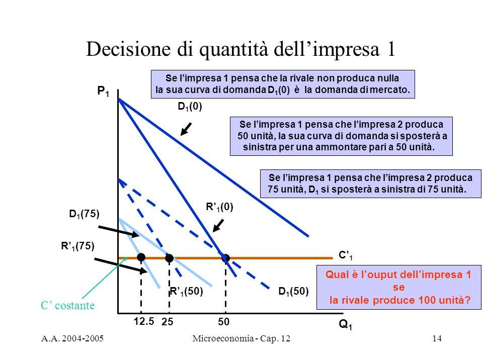 A.A. 2004-2005Microeconomia - Cap. 1214 C1C1 50 R 1 (75) D 1 (75) 12.5 Se limpresa 1 pensa che limpresa 2 produca 75 unità, D 1 si sposterà a sinistra