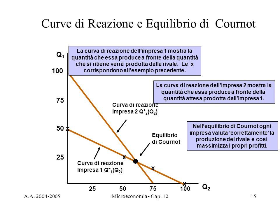 A.A. 2004-2005Microeconomia - Cap. 1215 Curva di reazione Impresa 2 Q* 2 (Q 2 ) La curva di reazione dellimpresa 2 mostra la quantità che essa produce