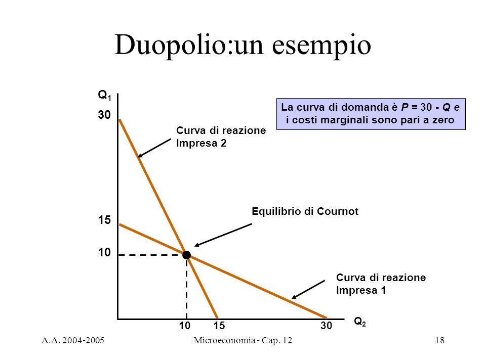 A.A. 2004-2005Microeconomia - Cap. 1218 Duopolio:un esempio Q1Q1 Q2Q2 Curva di reazione Impresa 2 30 15 Curva di reazione Impresa 1 15 30 10 Equilibri