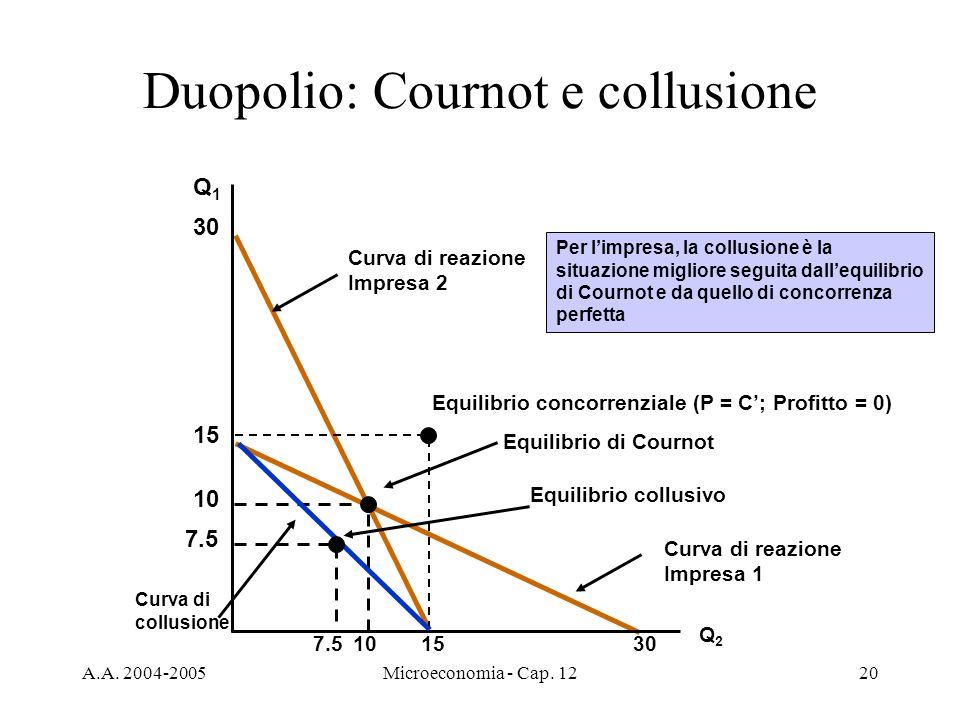 A.A. 2004-2005Microeconomia - Cap. 1220 Curva di reazione Impresa 1 Curva di reazione Impresa 2 Duopolio: Cournot e collusione Q1Q1 Q2Q2 30 10 Equilib